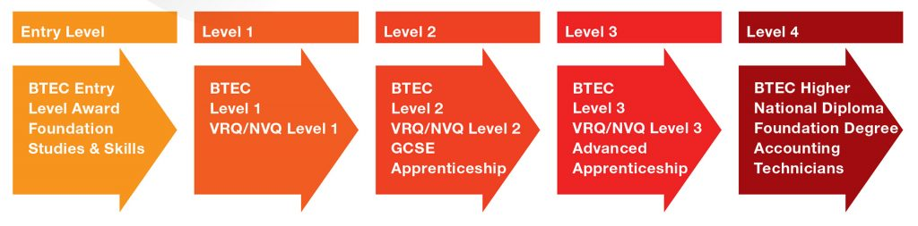 The progression levels of vocational courses