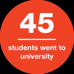45 students went to university