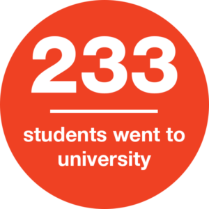 233 students went to university