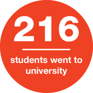 216 students went to university