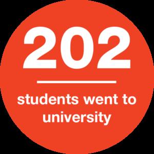 202 Students went to university