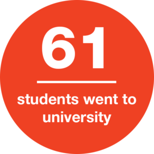 61 students went to university