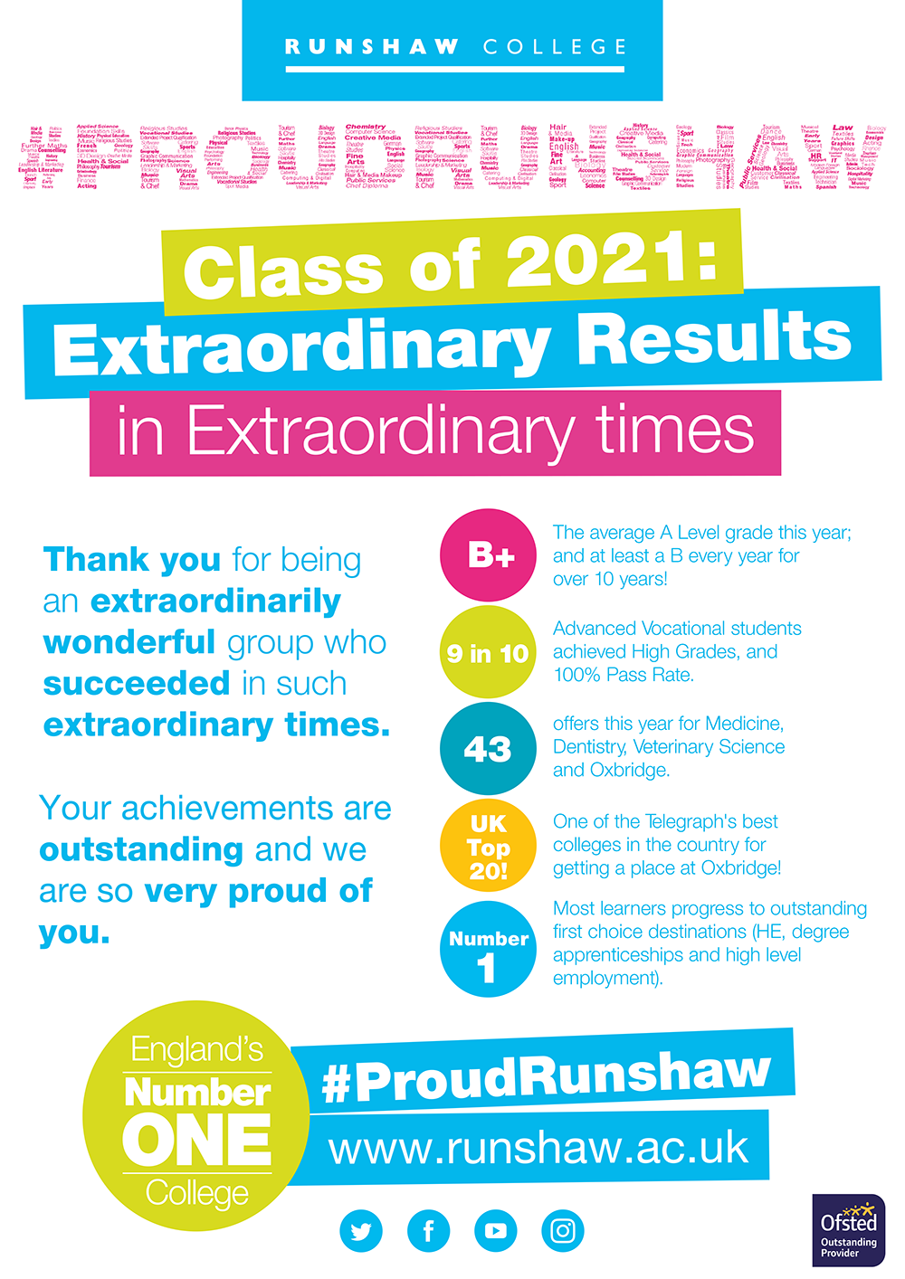 Class of 2021: Extraordinary Results in Extraordinary Times